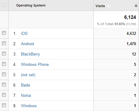 Android the most sold, but iOS the most used