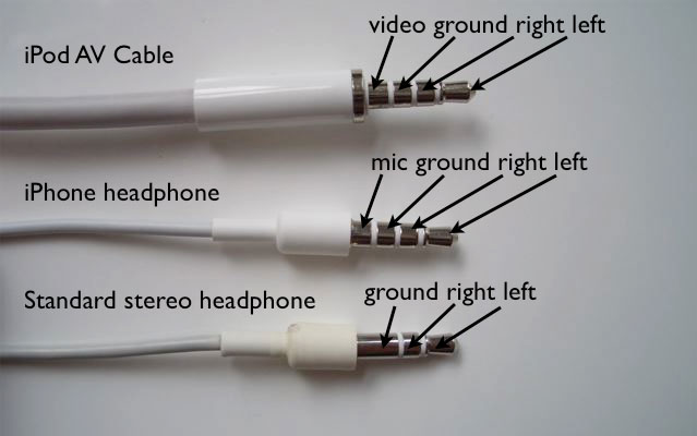 6 wire phone jack wiring diagram with The Iphone 6 Headphone Jack Problem Nobody Talks About on Rj45 Wire Diagram further Wings final boss also Photo Gallery together with Iphone Headset Wiring Diagram Of also 3 Pin Xlr Wiring Diagram.