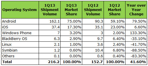 Top Five Smartphone Operating Systems, Shipments, and Market Share, 1Q 2013 (Units in Millions)