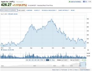 Apple_Stock_16-7-13